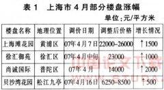 浅析上海房地产