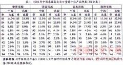 中国与东盟贸易